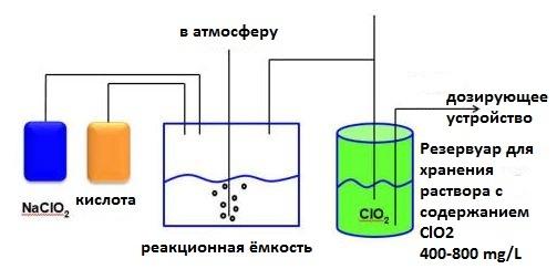диоксид хлора