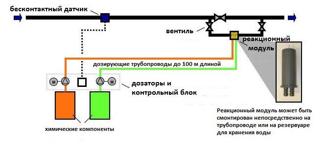 диоксид хлора для дезинфекции воды