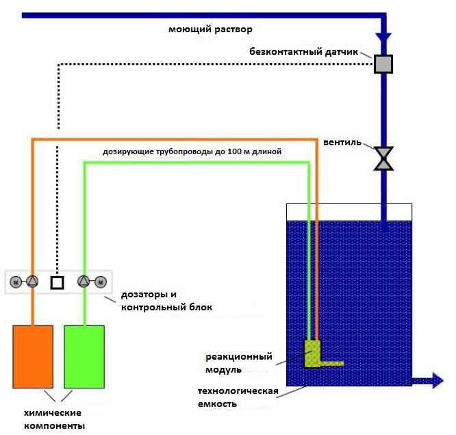 установка диоксида хлора